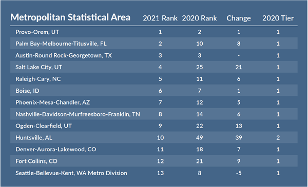 The Palm Bay-Melbourne-Titusville Metropolitan Statistical Area (MSA) has landed number 2 on the Milken Institute's Best Performing Cities 2021 Source: The Milken Institute